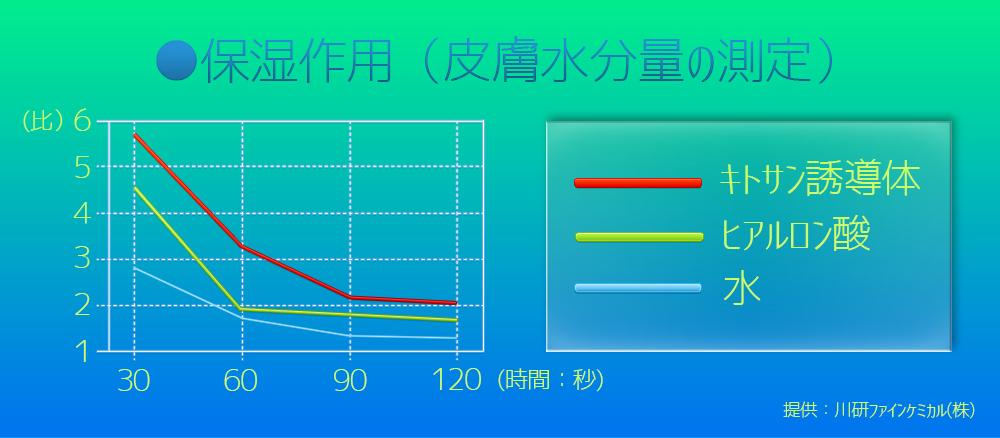 キトアクア保湿グラフ